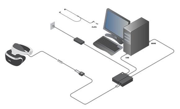 PSVRとPCの接続図