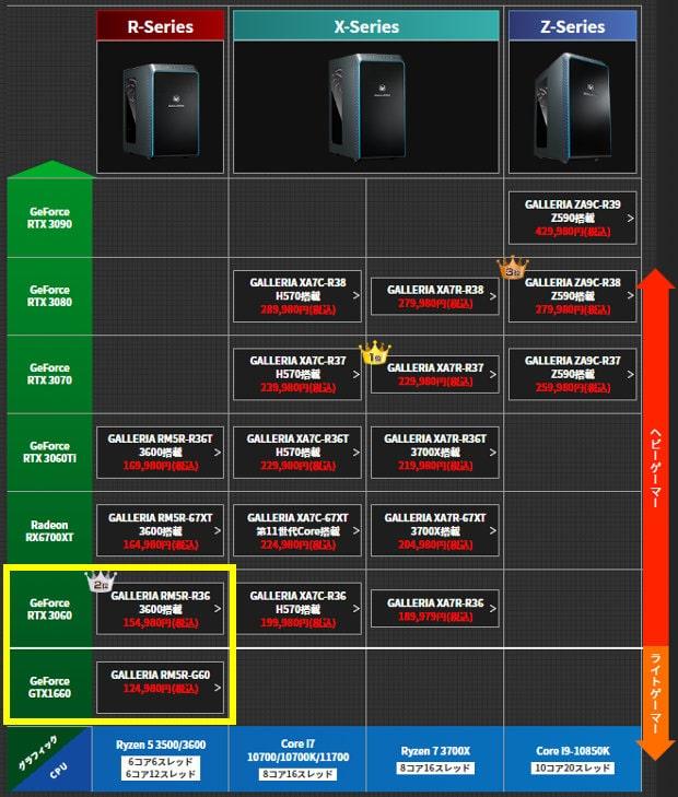 ゲーミングPCの比較表