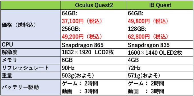 Oculus Quest2のスペック表